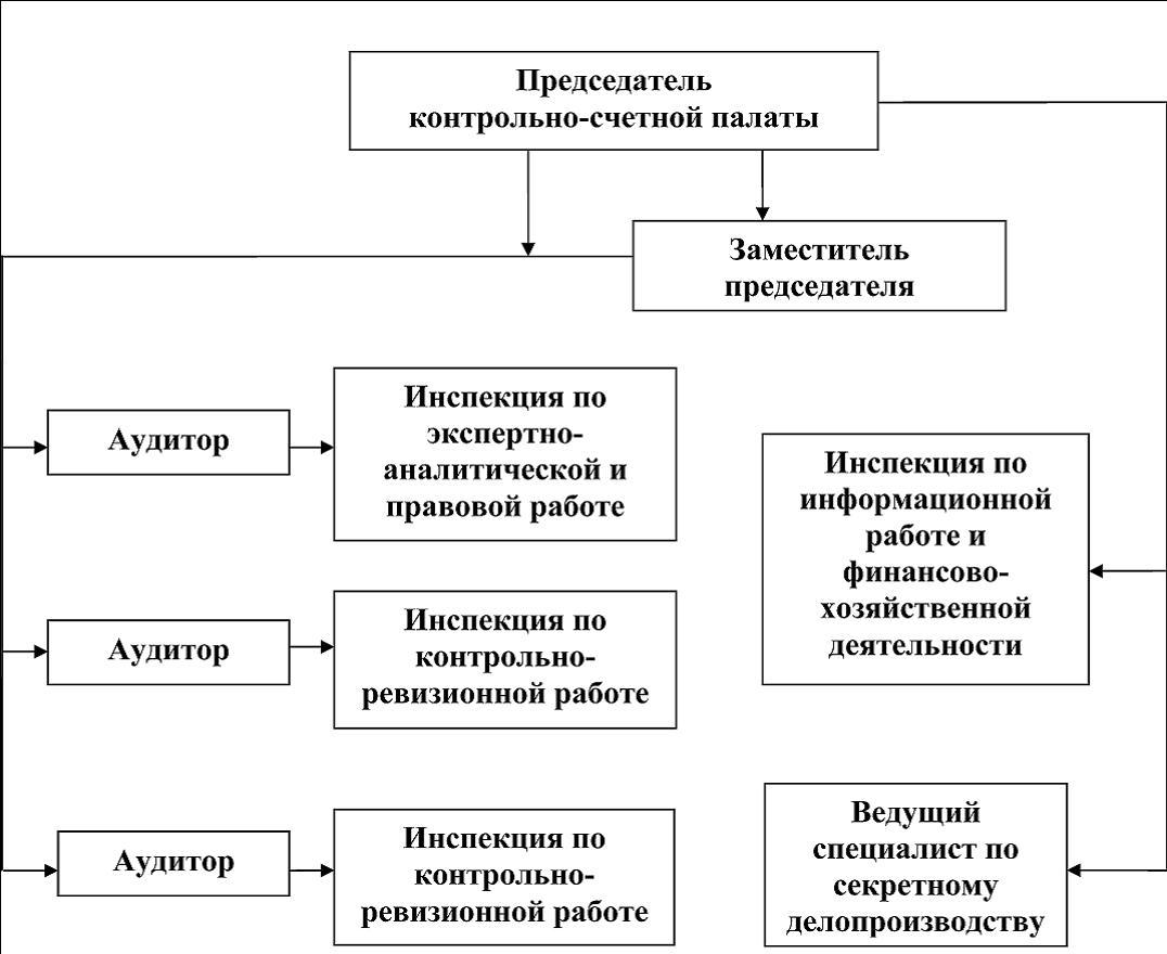 Структура и состав КСП Контрольно счетная палата муниципального  Структура КСП