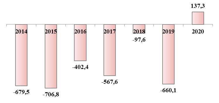 График дефицита и профицита бюджета