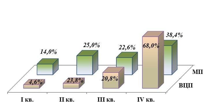 Диаграмма кассового исполнения муниципальных программ (МП) и ведомственных целевых программ (ВЦП)в 2020 году