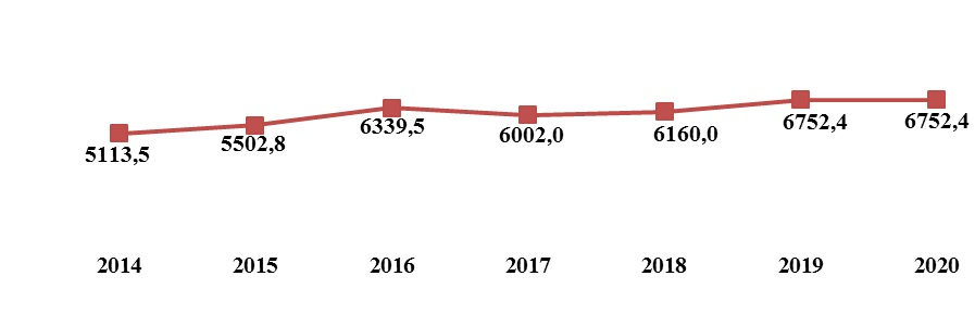 График объема муниципального долга в динамике