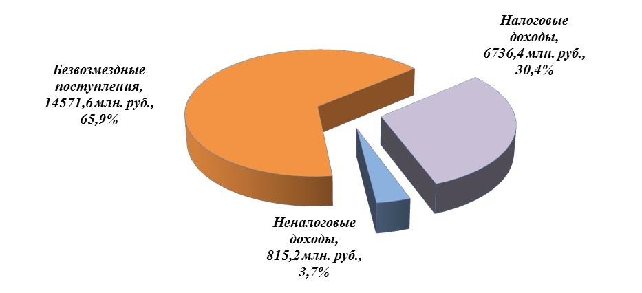 Диаграмма структуры исполнения доходов бюджета по итогам 2020 года