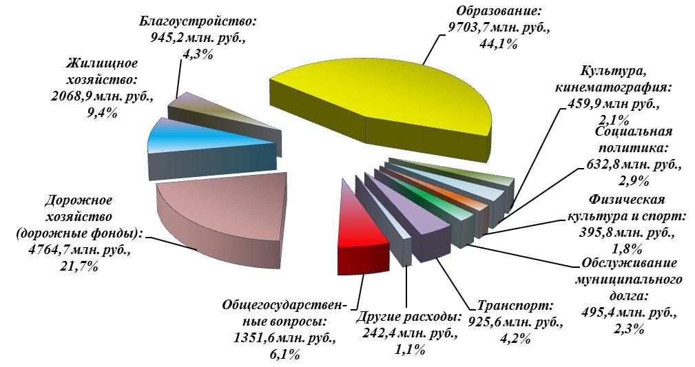 Диаграмма структуры исполнения расходов бюджета по итогам 2020 года